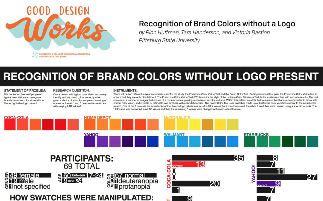 UCDA Series: Recognition of Brand Colors without Logo Present